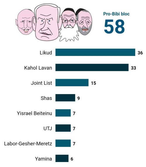 Haaretz eleições Israel março2020